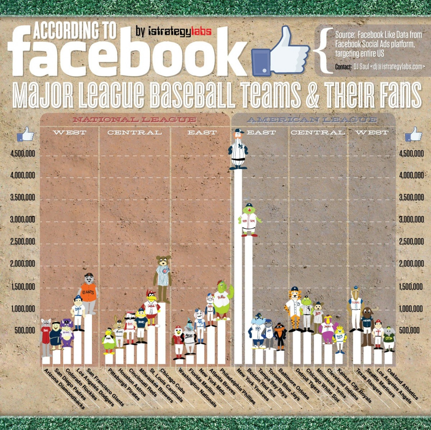 mlb-baseball-teams--fans-accroding-to-facebook