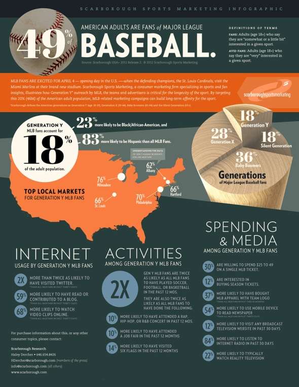 Scarborough-Research-Baseball-Infographic