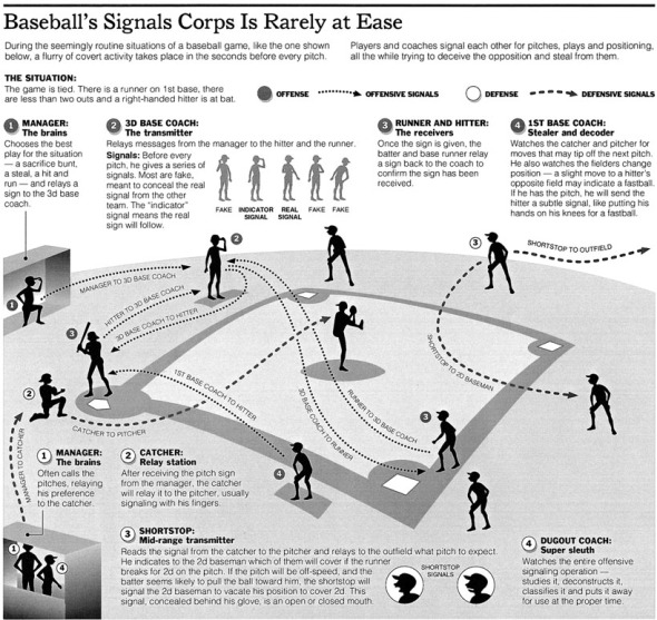 baseball signals infographic