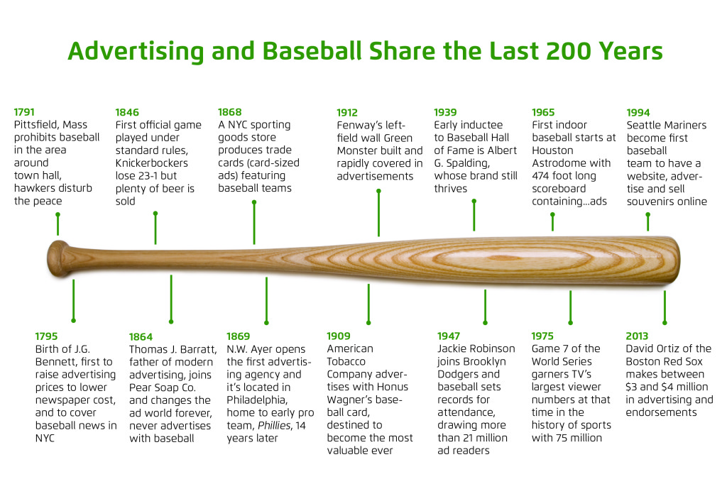 Infographic: Advertising and Baseball | Archived Innings