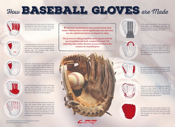 how-baseball-gloves-are-made-infographic