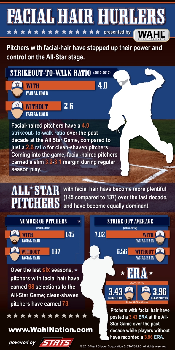 WAHL_Pitching_Infographic