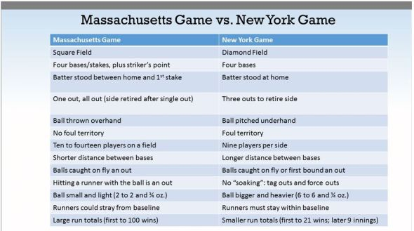 Massachussetts vs New York baseball