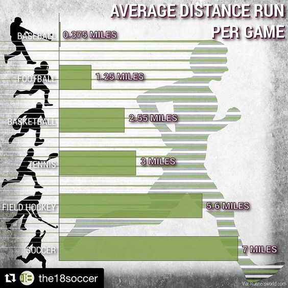 Distance run per sport