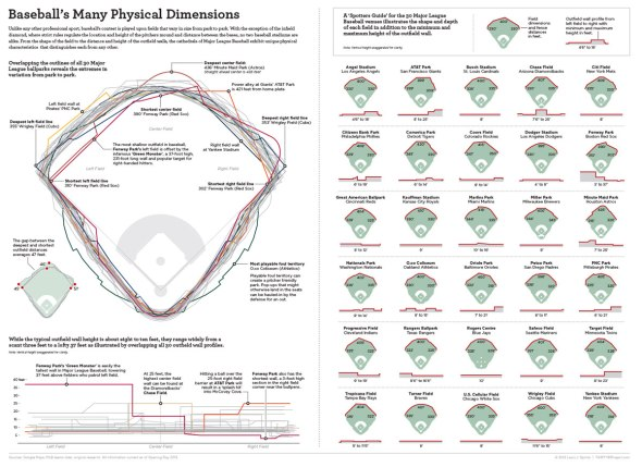 differing-dimensions-of-every-baseball-stadium-infographic