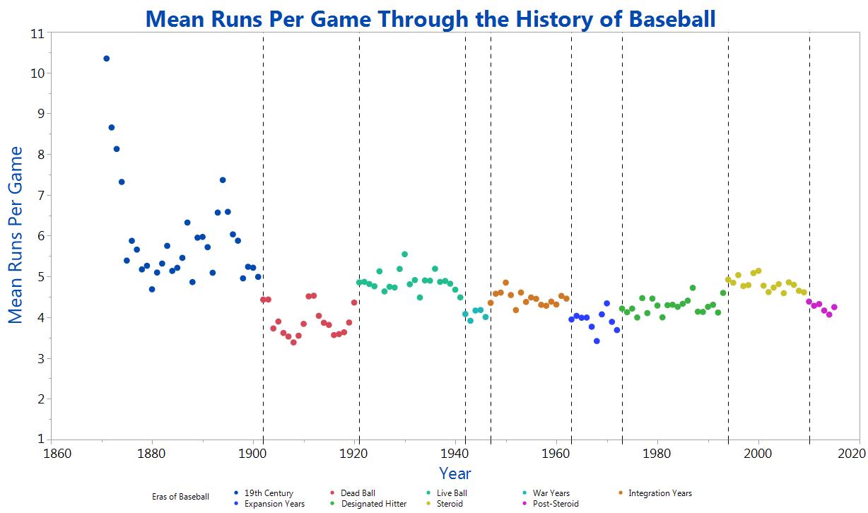 Mean-Runs-Per-Game-Through-the-History-of-Baseball