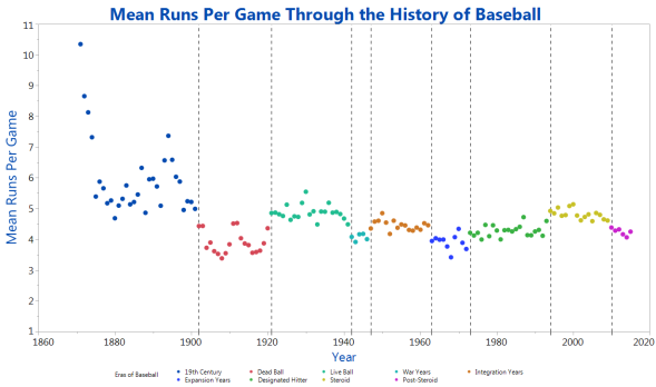 Mean-Runs-Per-Game-Through-the-History-of-Baseball