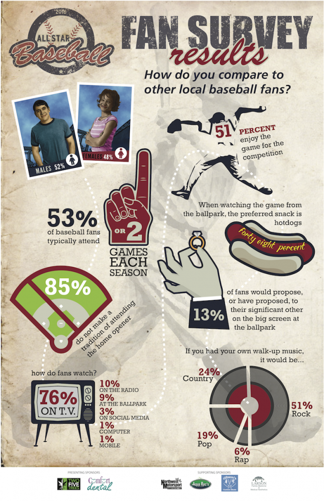 Baseball Fan Survey infographic