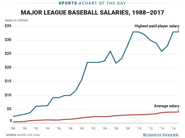 baseball salaries