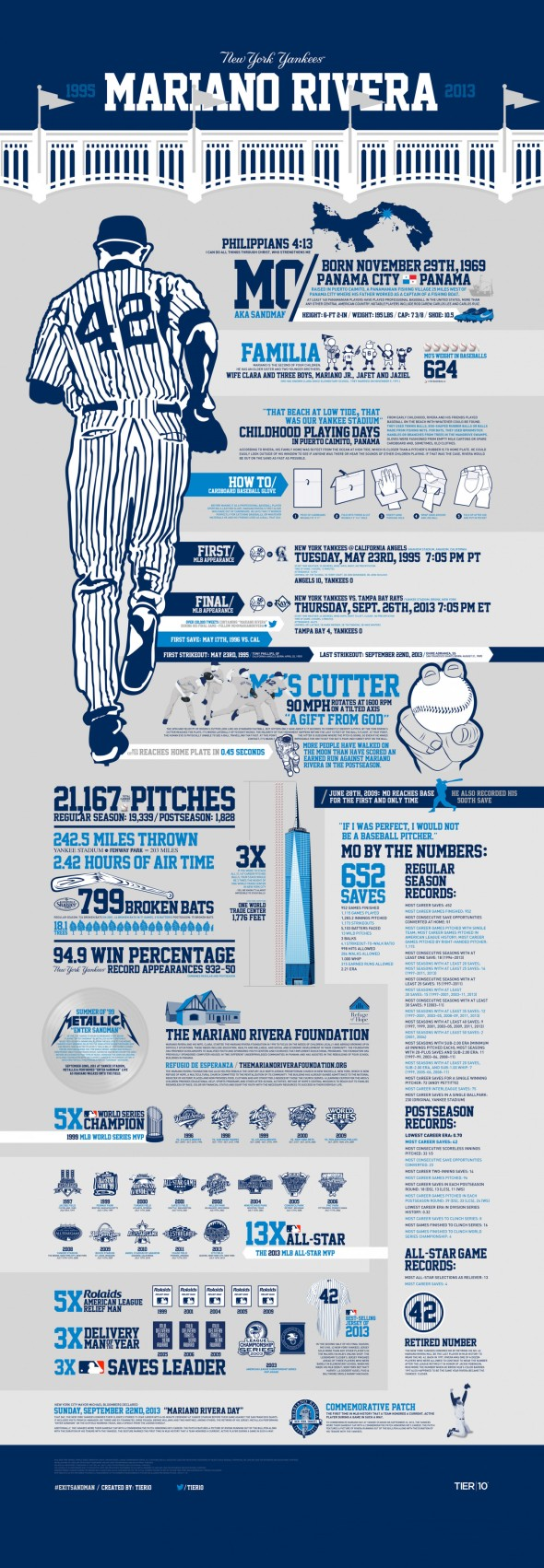 exit-sandman--the-life-and-career-of-mariano-rivera infographic