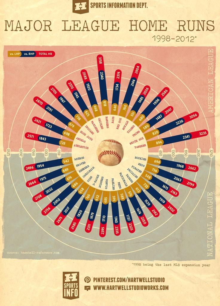 MLB Home Runs graphic