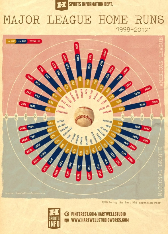 MLB Home Runs graphic