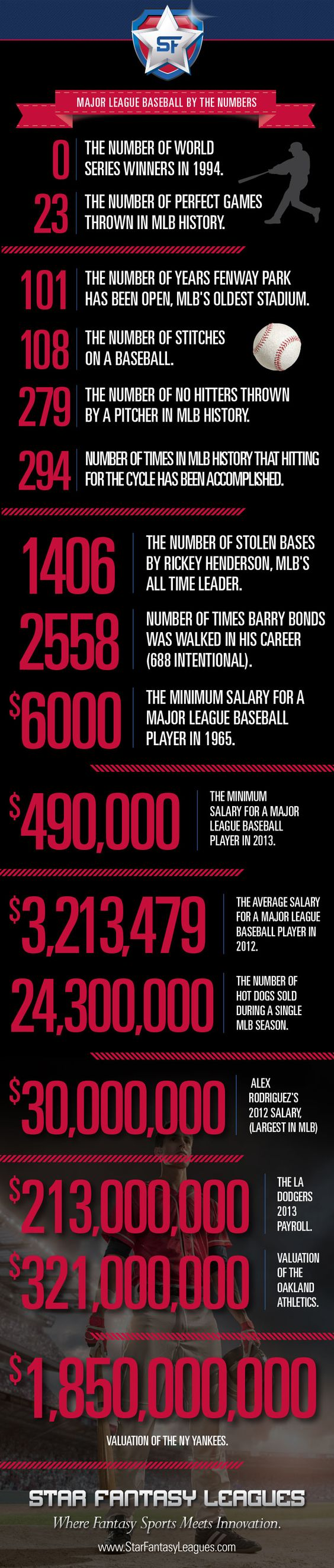baseball numbers infographic