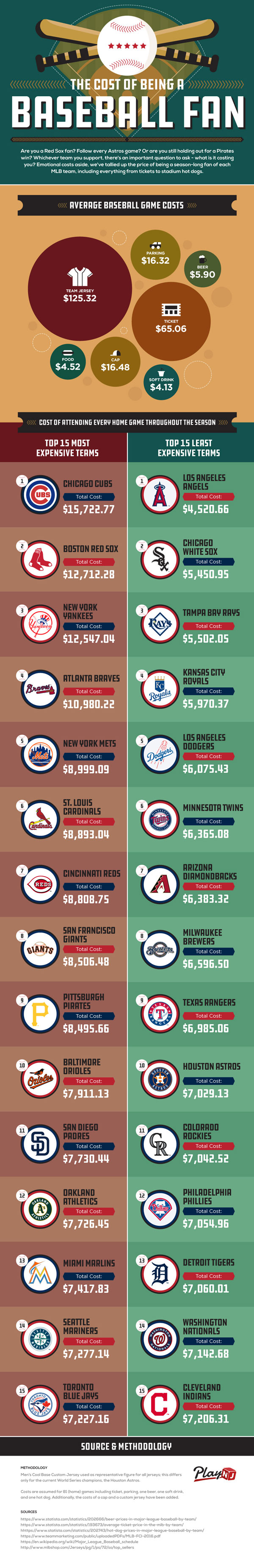 Cost of Being a Baseball Fan infographic