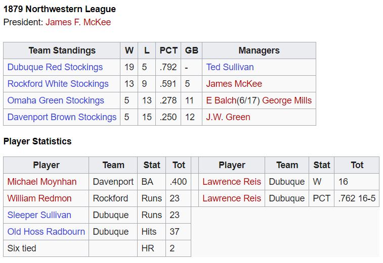 Northwestern League 1879
